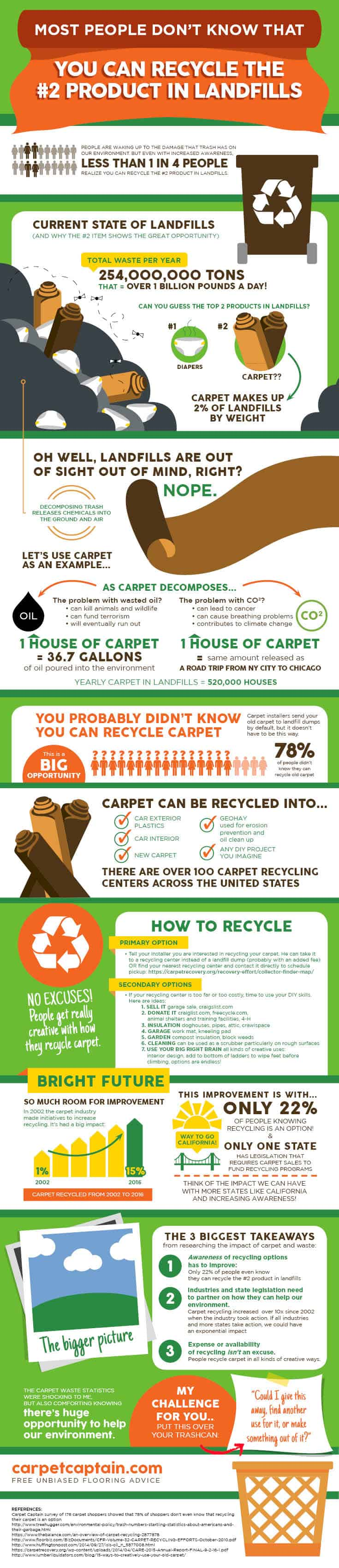 Most people don't know the #2 product in landfills