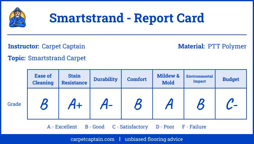 Report Card - Smartstrand