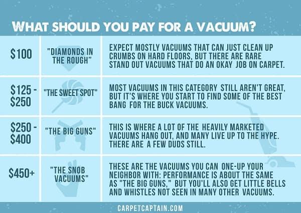 vacuum price ranges